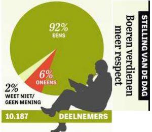 Uitslag stelling Telegraaf: Trots op de landbouwers